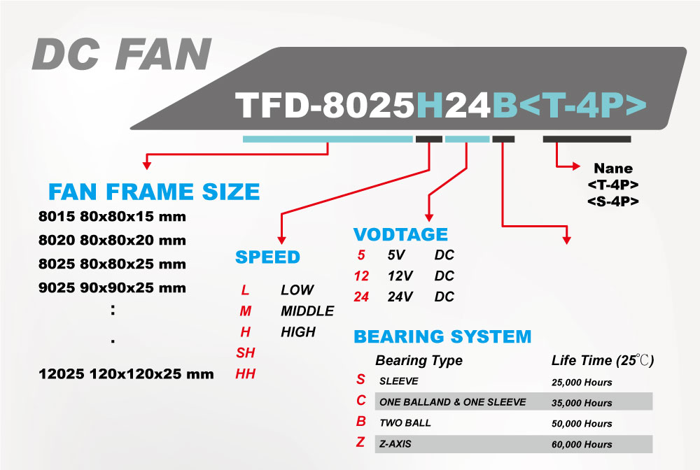 Cooling fan/ Cooler fan/DC cooling fan/ DC fan/ heat transfer/ heat sink/ heat dissipation/ heatsink