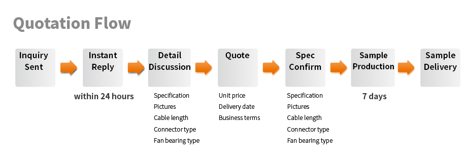 TITAN Quotation Process Flow